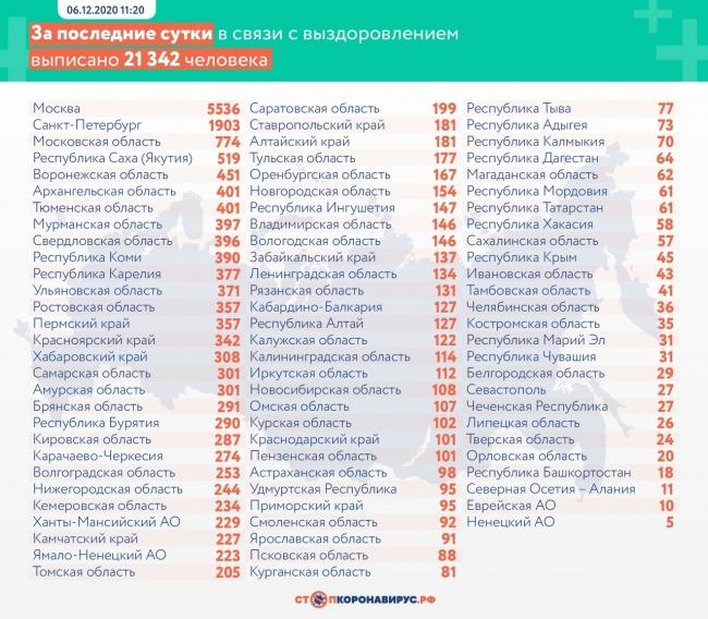 Image for У 484 нижегородцев подтвердился коронавирус за сутки